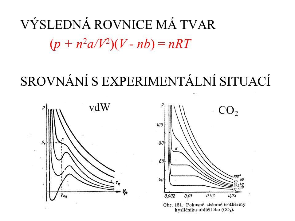 VÝSLEDNÁ ROVNICE MÁ TVAR (p + n 2 a/V 2 )(V - nb) = nRT SROVNÁNÍ S EXPERIMENTÁLNÍ SITUACÍ vdW CO 2