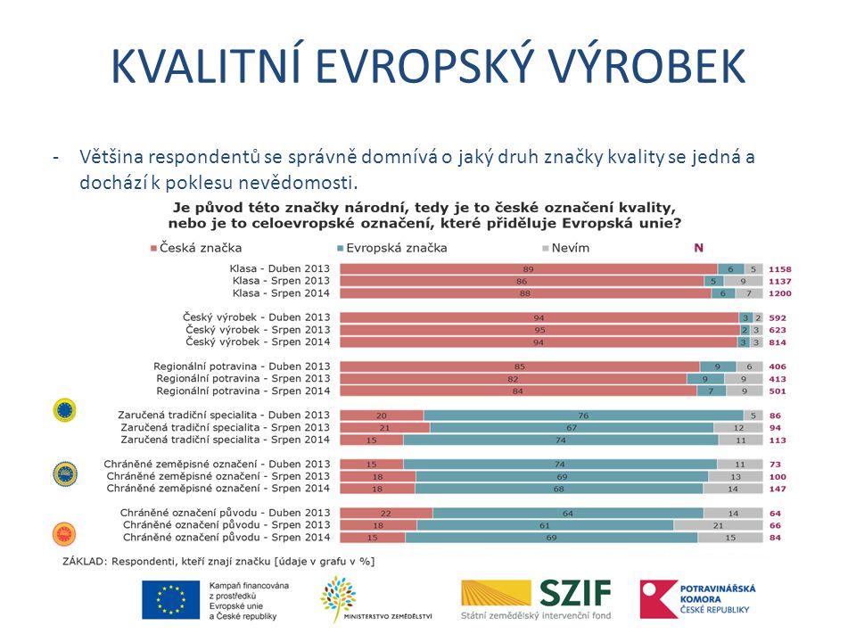 KVALITNÍ EVROPSKÝ VÝROBEK -Většina respondentů se správně domnívá o jaký druh značky kvality se jedná a dochází k poklesu nevědomosti.