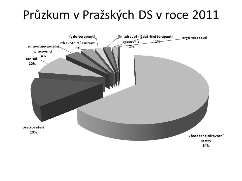 Průzkum v Pražských DS v roce 2011