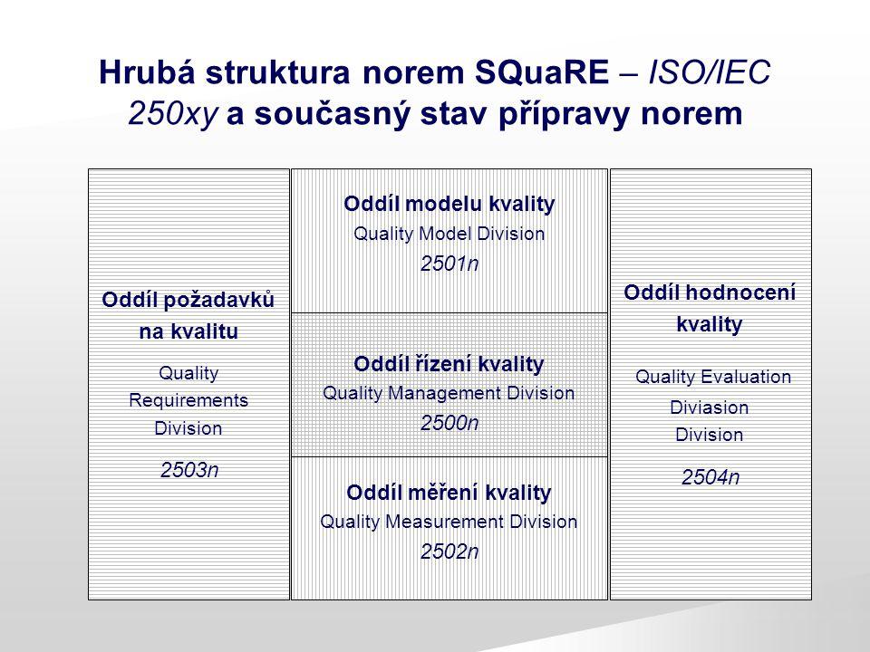 Hrubá struktura norem SQuaRE – ISO/IEC 250xy a současný stav přípravy norem Oddíl požadavků na kvalitu Quality Requirements Division 2503n Oddíl hodno