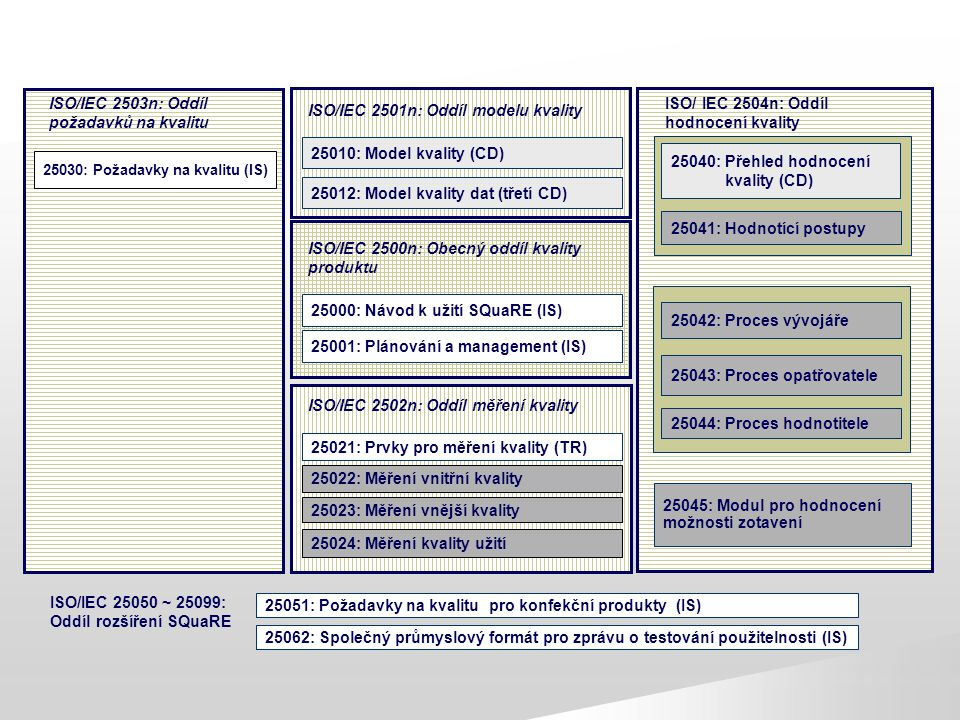 ISO/ IEC 2504n: Oddíl hodnocení kvality 25030: Požadavky na kvalitu (IS) ISO/IEC 2503n: Oddíl požadavků na kvalitu ISO/IEC 2500n: Obecný oddíl kvality