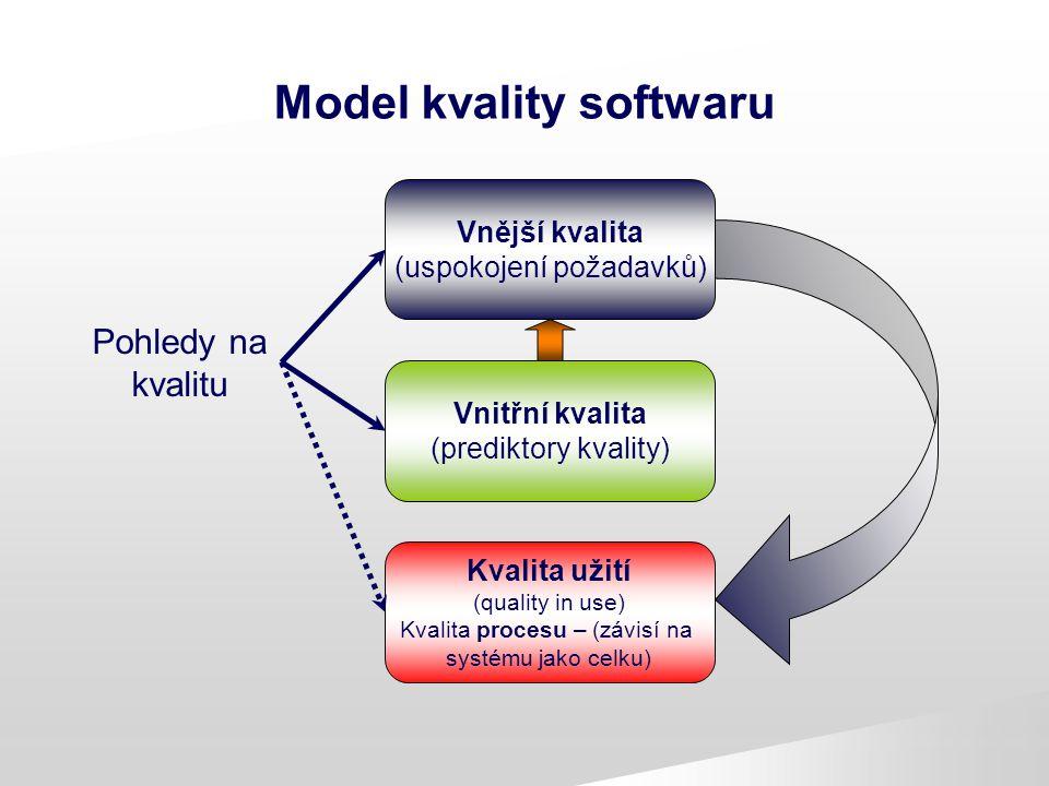 Model kvality softwaru Pohledy na kvalitu Kvalita užití (quality in use) Kvalita procesu – (závisí na systému jako celku) Vnitřní kvalita (prediktory