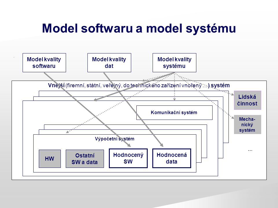 Model softwaru a model systému. Model kvality softwaru Model kvality dat Model kvality systému Vnější (firemní, státní, veřejný, do technického zaříze