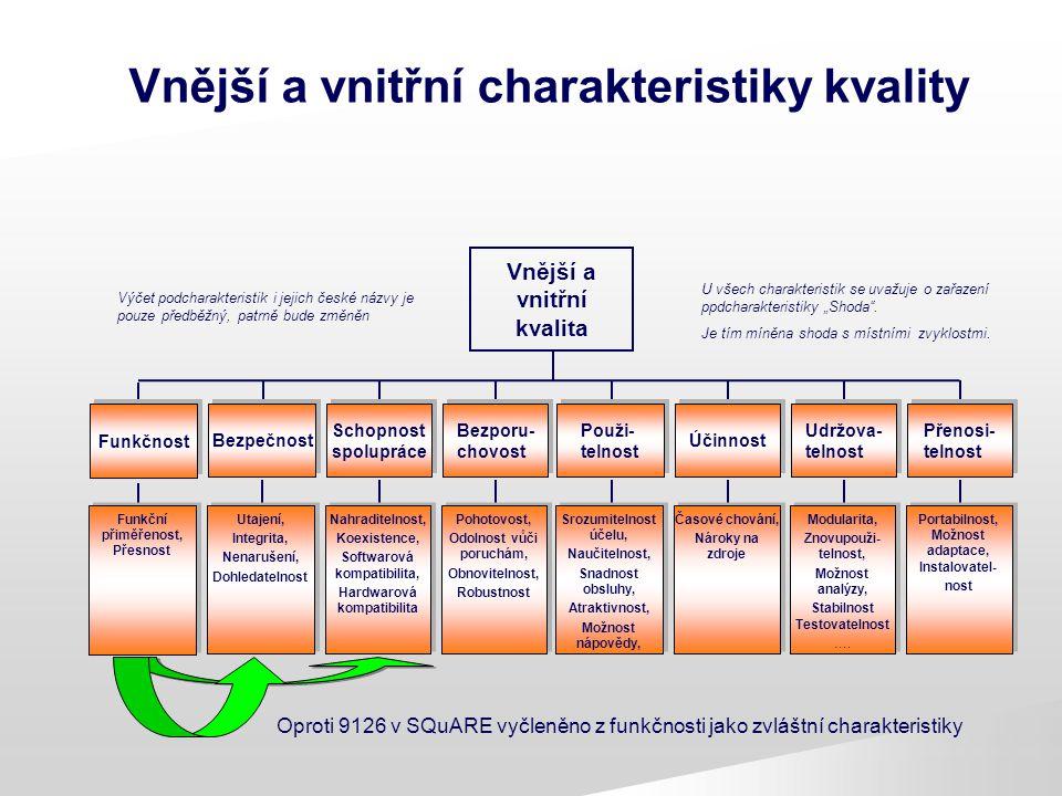 Vnější a vnitřní charakteristiky kvality Vnější a vnitřní kvalita Schopnost spolupráce Bezporu- chovost Použi- telnost Účinnost Udržova- telnost Bezpe