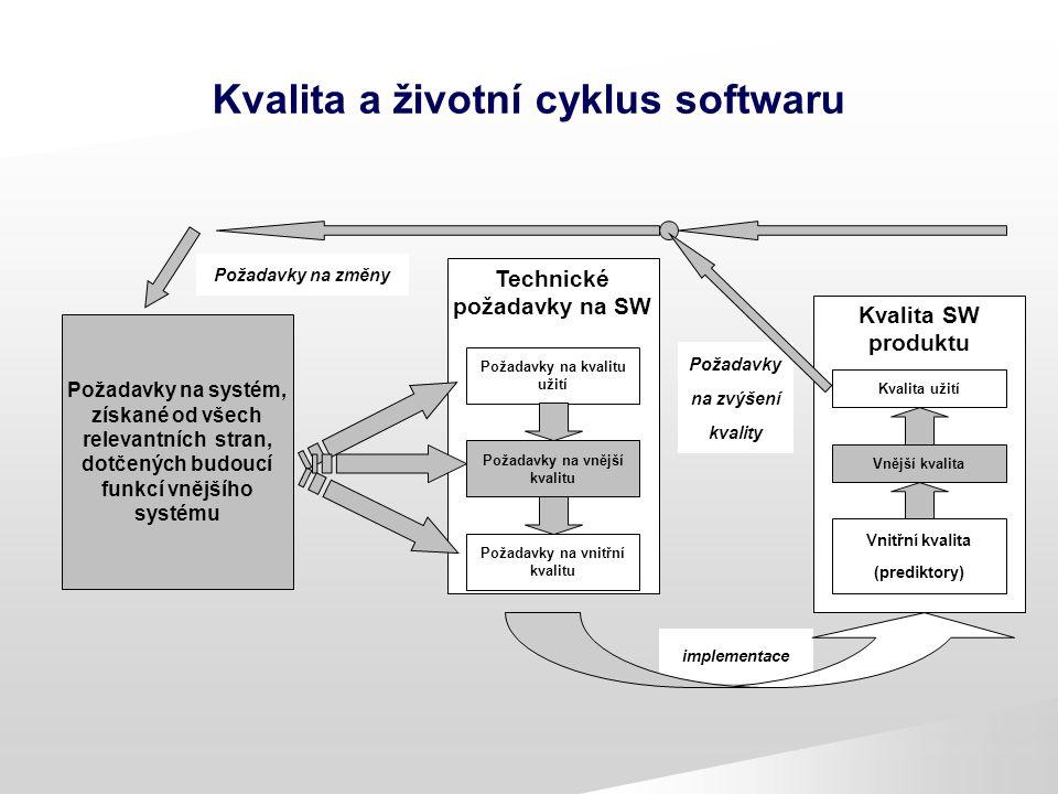Kvalita a životní cyklus softwaru Požadavky na systém, získané od všech relevantních stran, dotčených budoucí funkcí vnějšího systému Technické požada