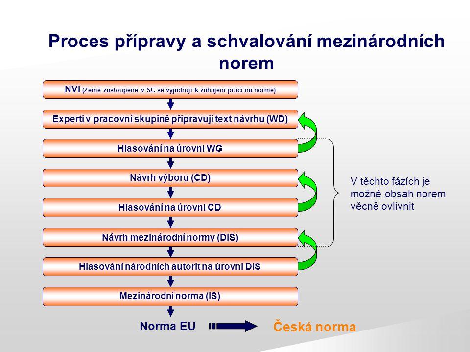 Proces přípravy a schvalování mezinárodních norem NVI (Země zastoupené v SC se vyjadřují k zahájení prací na normě) Hlasování na úrovni WG Návrh výbor