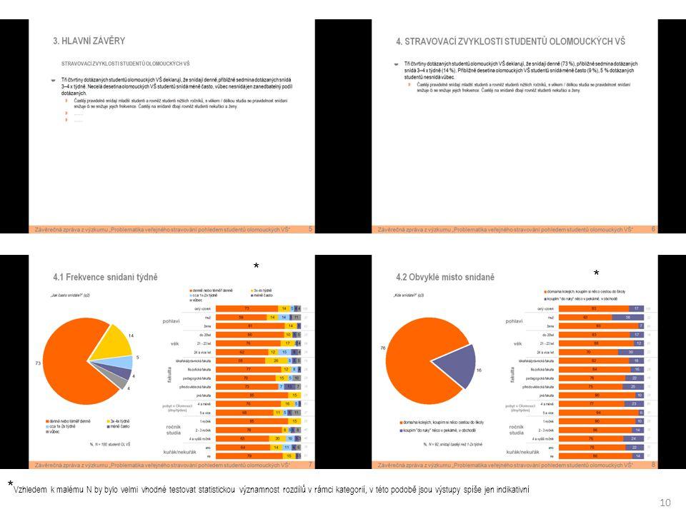 10 * * Vzhledem k malému N by bylo velmi vhodné testovat statistickou významnost rozdílů v rámci kategorií, v této podobě jsou výstupy spíše jen indikativní *