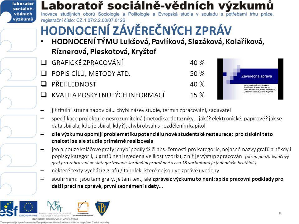 HODNOCENÍ ZÁVĚREČNÝCH ZPRÁV HODNOCENÍ TÝMU Lukšová, Pavlíková, Slezáková, Kolaříková, Ríznerová, Pleskotová, Kryštof  GRAFICKÉ ZPRACOVÁNÍ40 %  POPIS CÍLŮ, METODY ATD.50 %  PŘEHLEDNOST40 %  KVALITA POSKYTNUTÝCH INFORMACÍ15 % – již titulní strana napovídá… chybí název studie, termín zpracování, zadavatel – specifikace projektu je nesrozumitelná (metodika: dotazníky… jaké.