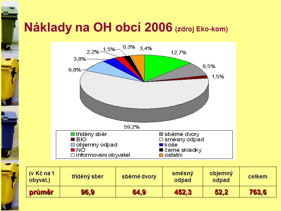 Náklady na OH obcí 2006 (zdroj Eko-kom) (v Kč na 1 obyvat.) tříděný sběrsběrné dvory směsný odpad objemný odpad celkemprůměr96,964,9452,352,2763,6