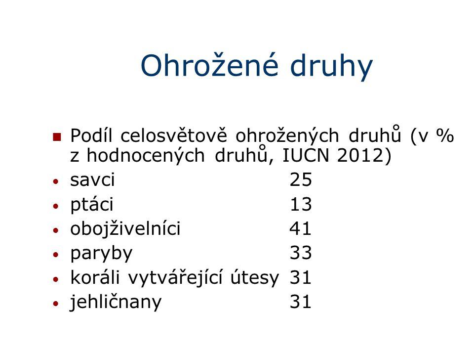 Ohrožené druhy Podíl celosvětově ohrožených druhů (v % z hodnocených druhů, IUCN 2012) savci25 ptáci13 obojživelníci41 paryby 33 koráli vytvářející útesy 31 jehličnany 31