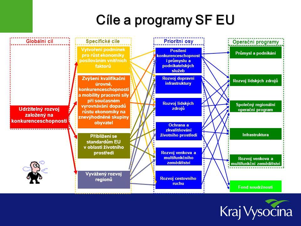 Cíle a programy SF EU Operační programy Globální cílPrioritní osySpecifické cíle Udržitelný rozvoj založený na konkurenceschopnosti Infrastruktura Rozvoj dopravní infrastruktury Vytvoření podmínek pro růst ekonomiky posilováním vnitřních faktorů Zvýšení kvalifikační úrovně, konkurenceschopnosti a mobility pracovní síly při současném vyrovnávání dopadů růstu ekonomiky na znevýhodněné skupiny obyvatel Přiblížení se standardům EU v oblasti životního prostředí Vyvážený rozvoj regionů Rozvoj lidských zdrojů Ochrana a zkvalitňování životního prostředí Rozvoj venkova a multifunkčního zemědělství Rozvoj cestovního ruchu Posílení konkurenceschopnost i průmyslu a podnikatelských služeb Rozvoj venkova a multifunkční zemědělství Společný regionální operační program Rozvoj lidských zdrojů Průmysl a podnikání Fond soudržnosti