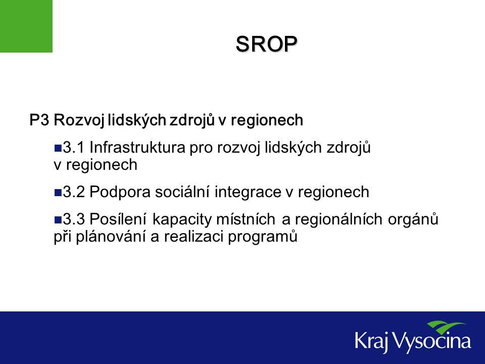 SROP P3 Rozvoj lidských zdrojů v regionech 3.1 Infrastruktura pro rozvoj lidských zdrojů v regionech 3.2 Podpora sociální integrace v regionech 3.3 Posílení kapacity místních a regionálních orgánů při plánování a realizaci programů