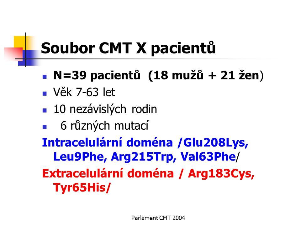 Parlament CMT 2004 Soubor CMT X pacientů N=39 pacientů (18 mužů + 21 žen) Věk 7-63 let 10 nezávislých rodin 6 různých mutací Intracelulární doména /Gl