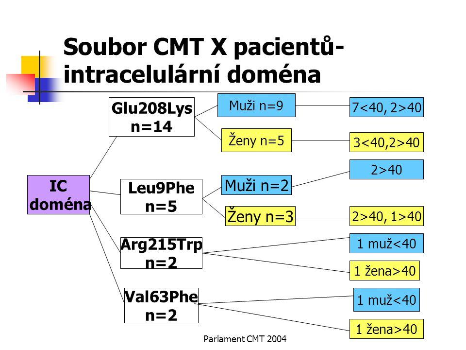 Parlament CMT 2004 Soubor CMT X pacientů- intracelulární doména IC doména Glu208Lys n=14 Leu9Phe n=5 Arg215Trp n=2 Val63Phe n=2 Muži n=9 Ženy n=5 7 40