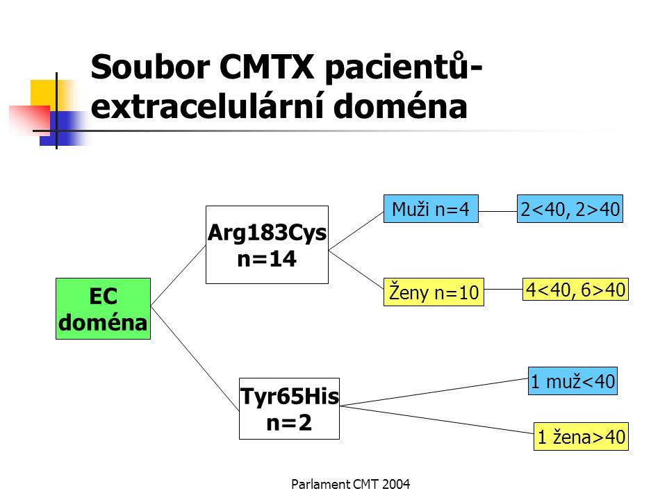Parlament CMT 2004 Soubor CMTX pacientů- extracelulární doména EC doména Arg183Cys n=14 Tyr65His n=2 Muži n=4 1 muž<40 1 žena>40 Ženy n=10 2 40 4 40