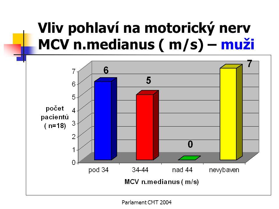 Parlament CMT 2004 Vliv pohlaví na motorický nerv MCV n.medianus ( m/s) – muži