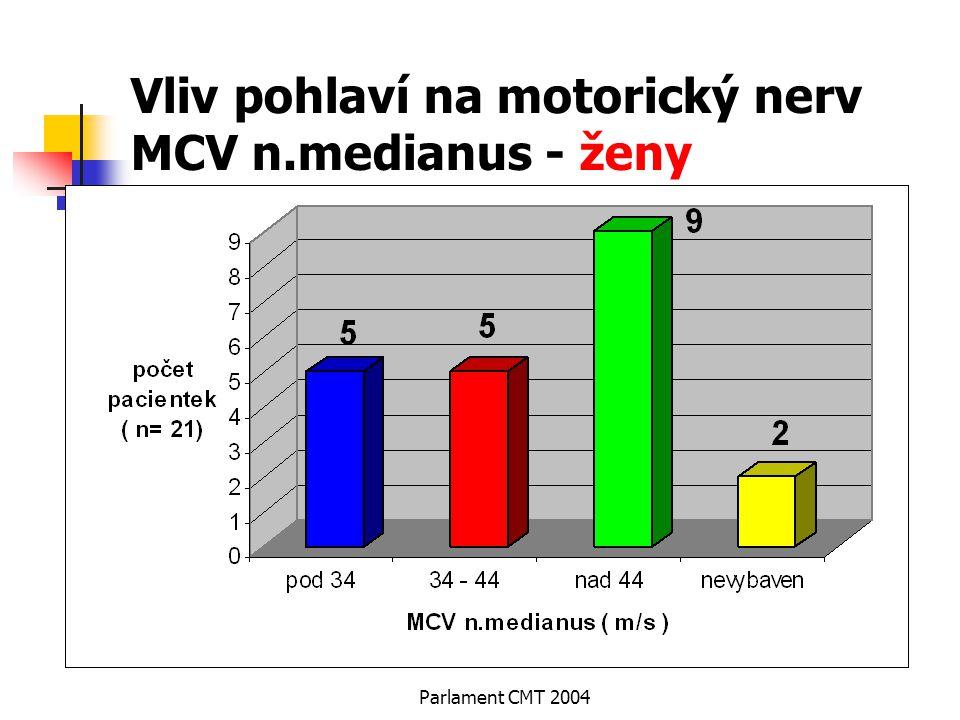 Parlament CMT 2004 Vliv pohlaví na motorický nerv MCV n.medianus - ženy