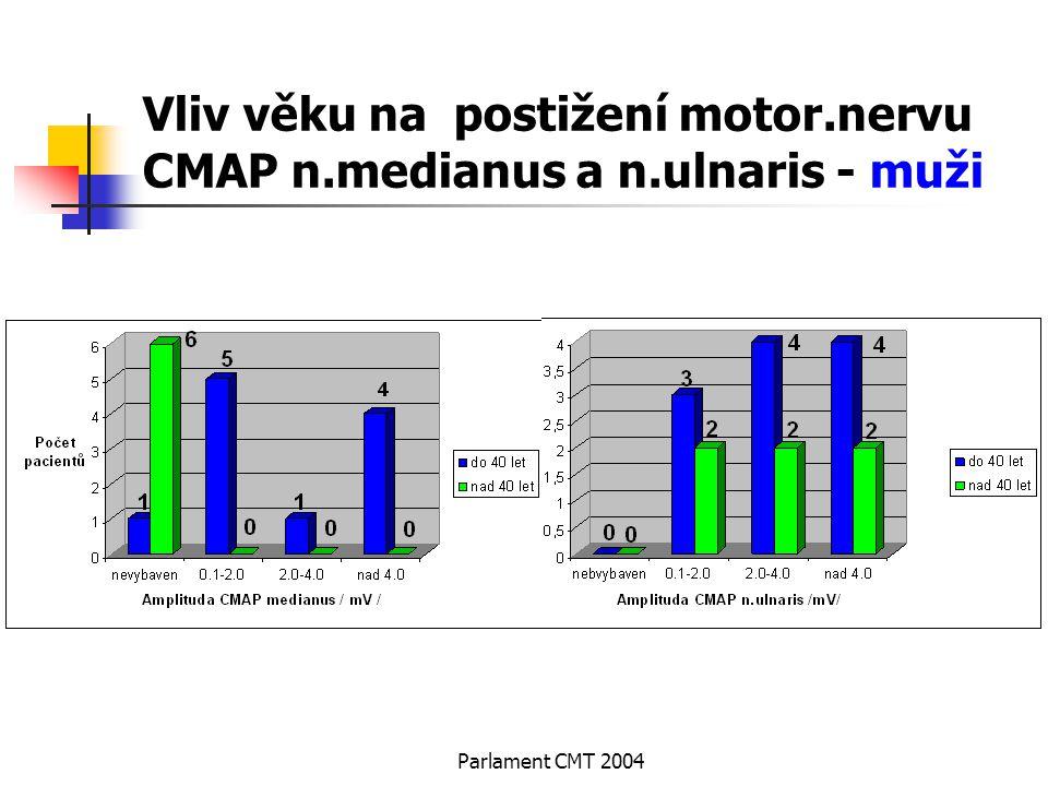 Parlament CMT 2004 Vliv věku na postižení motor.nervu CMAP n.medianus a n.ulnaris - muži