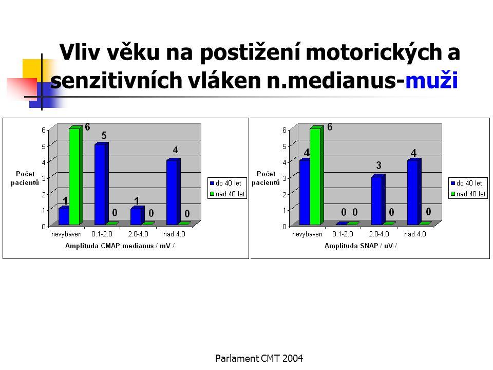 Parlament CMT 2004 Vliv věku na postižení motorických a senzitivních vláken n.medianus-muži