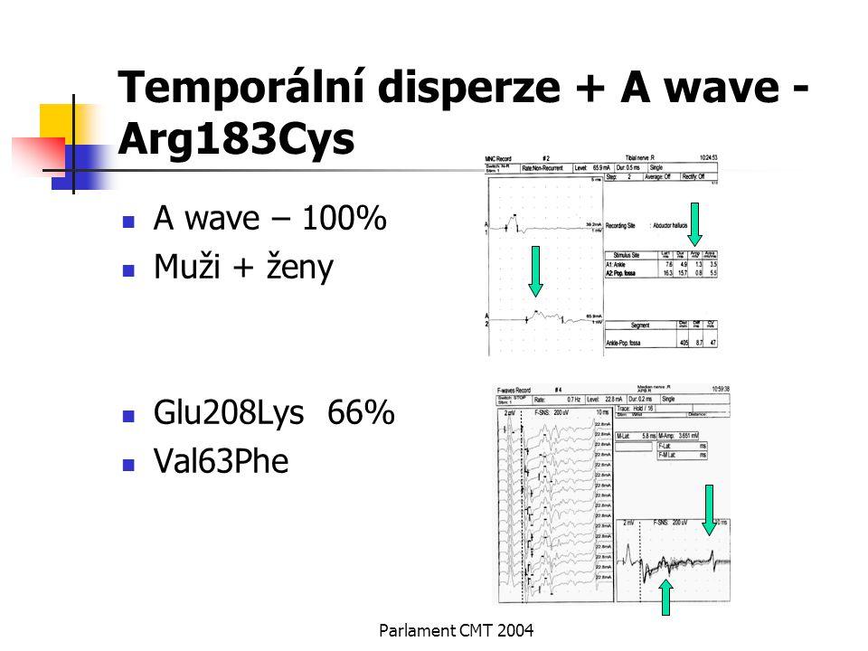 Parlament CMT 2004 Temporální disperze + A wave - Arg183Cys A wave – 100% Muži + ženy Glu208Lys 66% Val63Phe