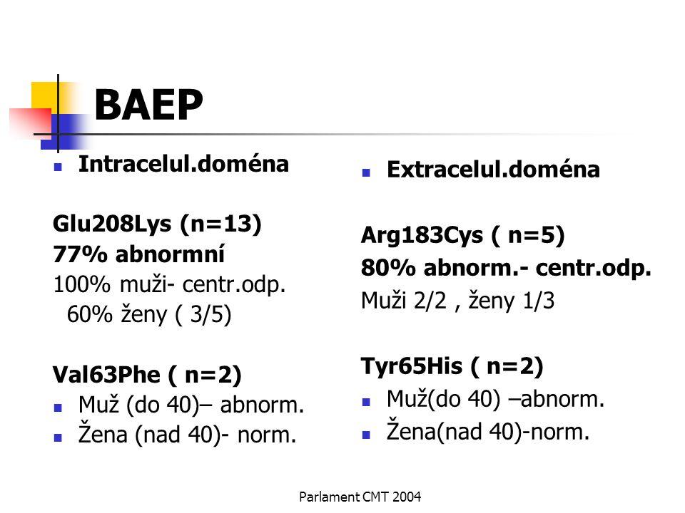 Parlament CMT 2004 BAEP Intracelul.doména Glu208Lys (n=13) 77% abnormní 100% muži- centr.odp. 60% ženy ( 3/5) Val63Phe ( n=2) Muž (do 40)– abnorm. Žen