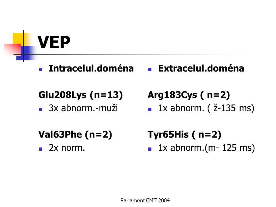 Parlament CMT 2004 VEP Intracelul.doména Glu208Lys (n=13) 3x abnorm.-muži Val63Phe (n=2) 2x norm. Extracelul.doména Arg183Cys ( n=2) 1x abnorm. ( ž-13