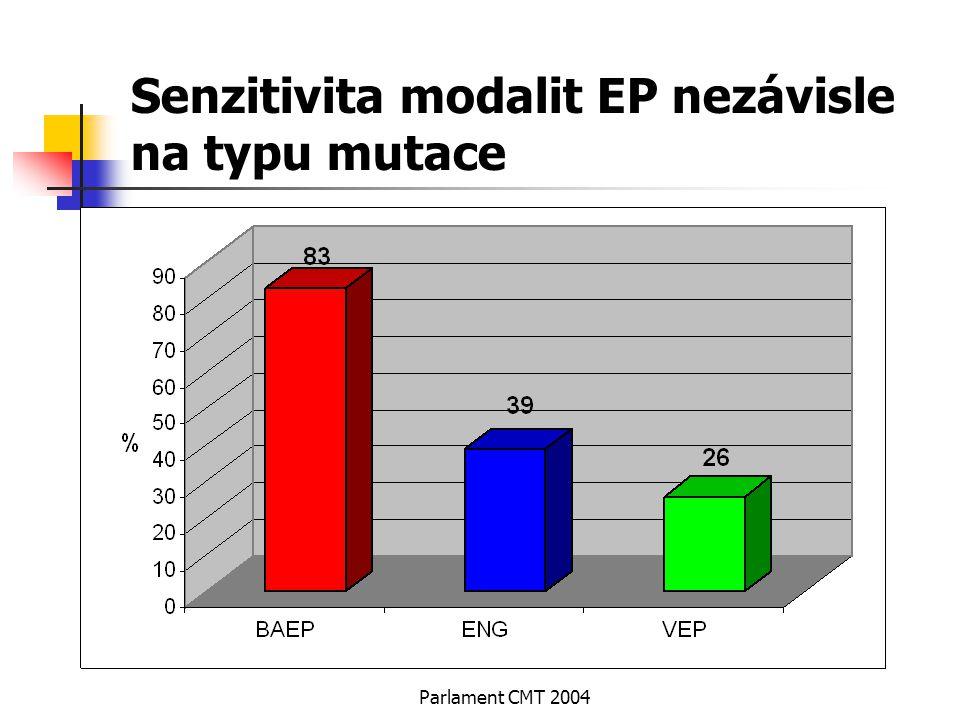 Parlament CMT 2004 Senzitivita modalit EP nezávisle na typu mutace