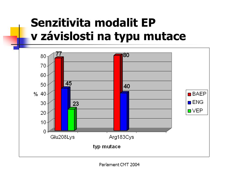 Parlament CMT 2004 Senzitivita modalit EP v závislosti na typu mutace