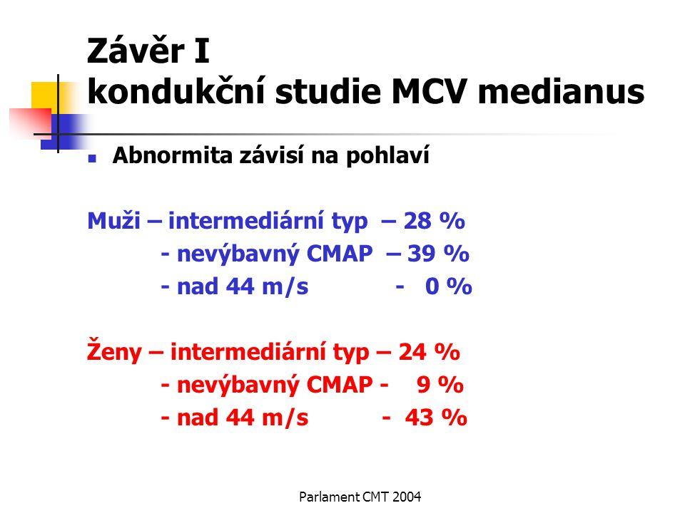 Parlament CMT 2004 Závěr I kondukční studie MCV medianus Abnormita závisí na pohlaví Muži – intermediární typ – 28 % - nevýbavný CMAP – 39 % - nad 44