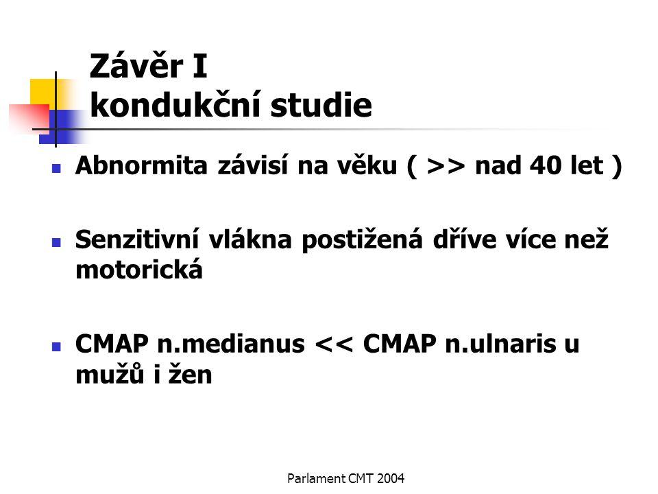 Parlament CMT 2004 Závěr I kondukční studie Abnormita závisí na věku ( >> nad 40 let ) Senzitivní vlákna postižená dříve více než motorická CMAP n.med