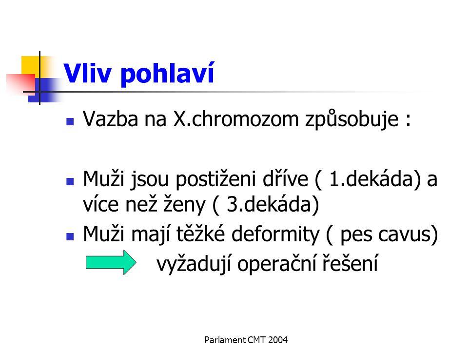 Parlament CMT 2004 Vliv pohlaví Vazba na X.chromozom způsobuje : Muži jsou postiženi dříve ( 1.dekáda) a více než ženy ( 3.dekáda) Muži mají těžké def