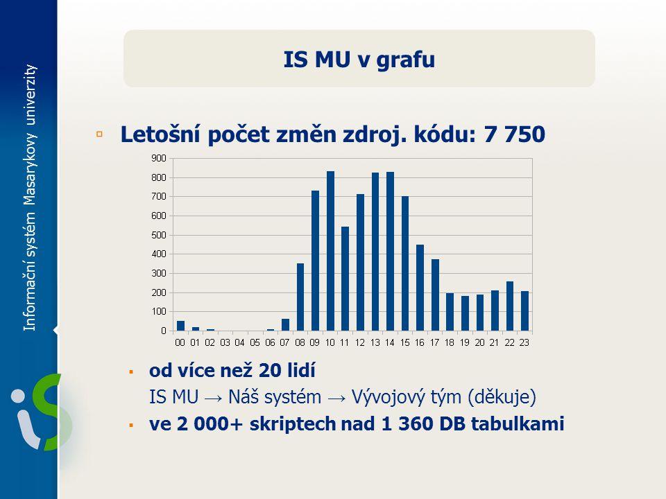Informační systém Masarykovy univerzity IS MU v grafu ▫ Letošní počet změn zdroj.