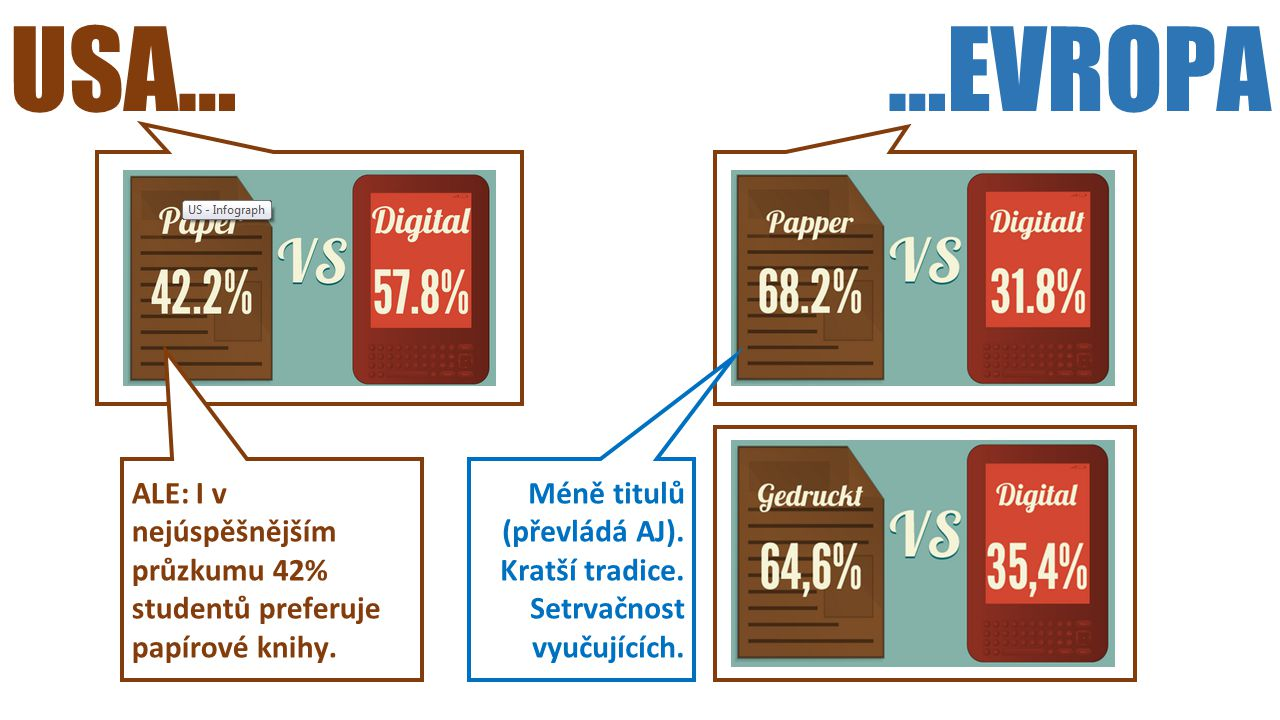 USA……EVROPA ALE: I v nejúspěšnějším průzkumu 42% studentů preferuje papírové knihy. Méně titulů (převládá AJ). Kratší tradice. Setrvačnost vyučujících