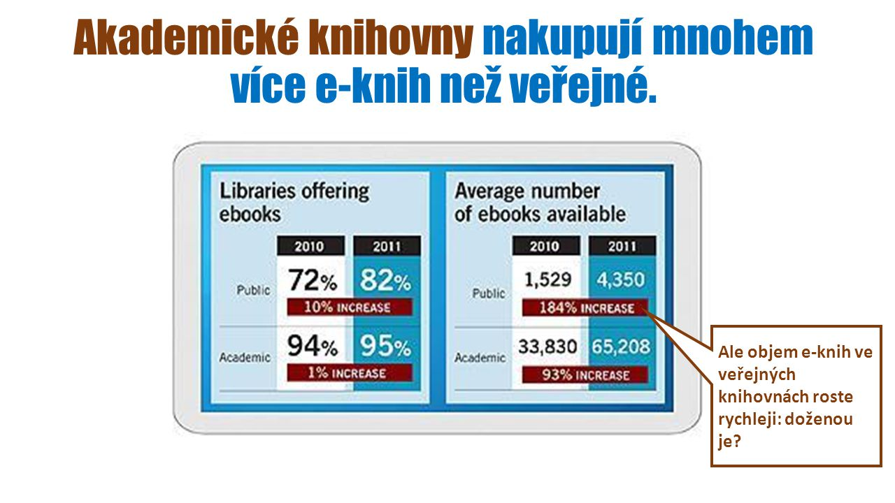 Akademické knihovny nakupují mnohem více e-knih než veřejné. Ale objem e-knih ve veřejných knihovnách roste rychleji: doženou je?