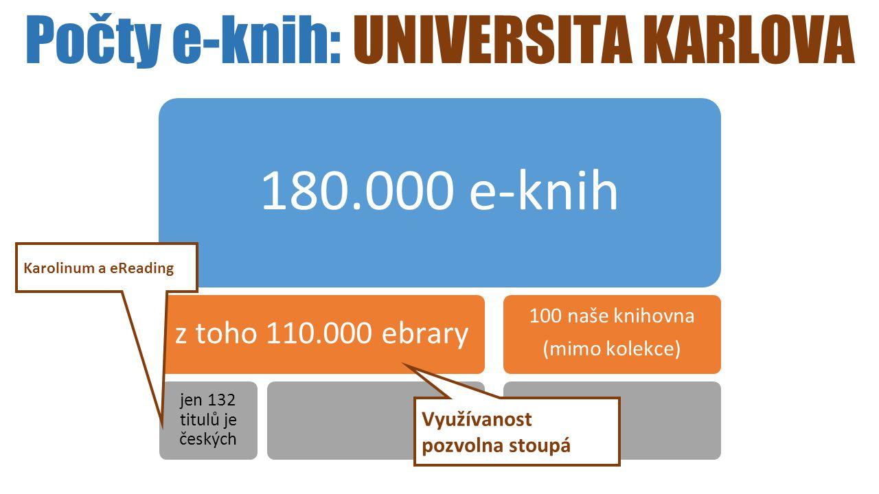Počty e-knih: UNIVERSITA KARLOVA 180.000 e-knih z toho 110.000 ebrary jen 132 titulů je českých 100 naše knihovna (mimo kolekce) Využívanost pozvolna