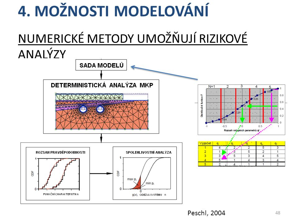 4. MOŽNOSTI MODELOVÁNÍ NUMERICKÉ METODY UMOŽŇUJÍ RIZIKOVÉ ANALÝZY 48 Peschl, 2004
