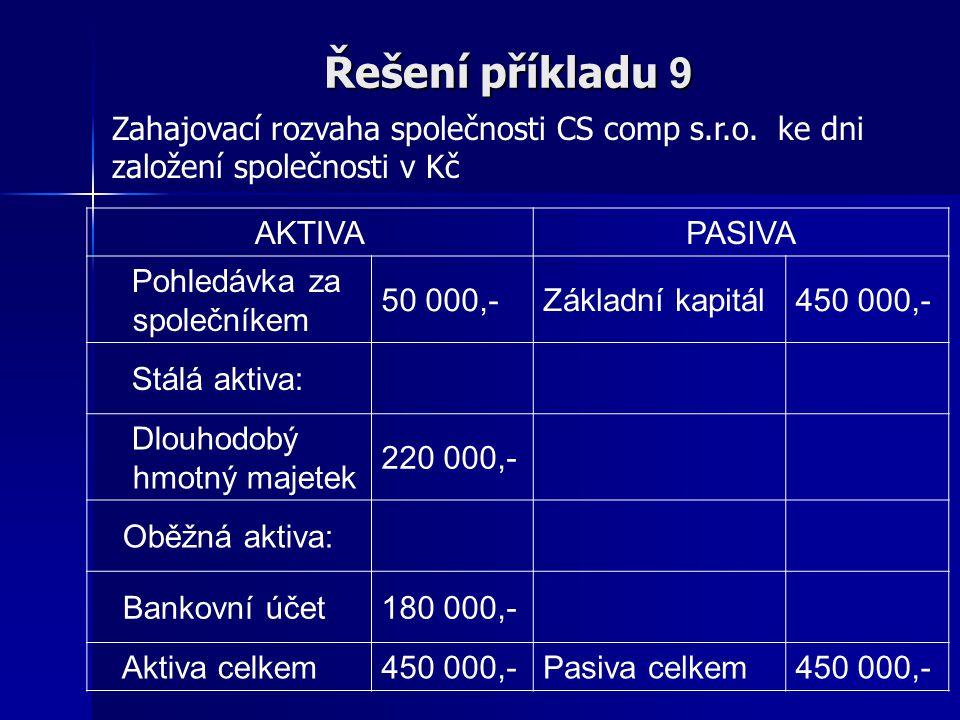 Řešení příkladu 9 AKTIVAPASIVA Pohledávka za společníkem 50 000,-Základní kapitál450 000,- Stálá aktiva: Dlouhodobý hmotný majetek 220 000,- Oběžná ak