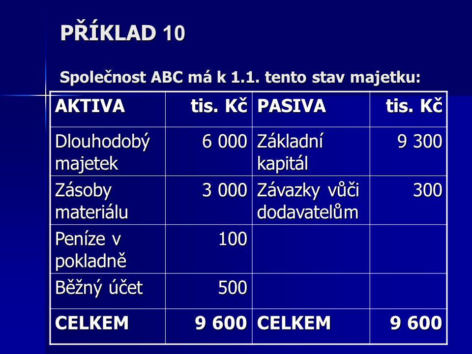 PŘÍKLAD 10 Společnost ABC má k 1.1. tento stav majetku: AKTIVA tis. Kč PASIVA Dlouhodobý majetek 6 000 Základní kapitál 9 300 Zásoby materiálu 3 000 Z