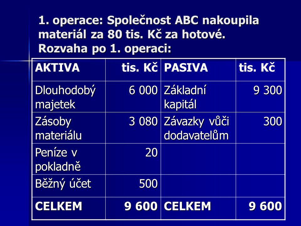 1. operace: Společnost ABC nakoupila materiál za 80 tis. Kč za hotové. Rozvaha po 1. operaci: AKTIVAtis. KčPASIVAtis. Kč Dlouhodobý majetek 6 000 Zákl