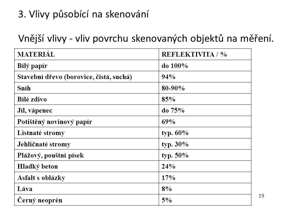19 Vnější vlivy - vliv povrchu skenovaných objektů na měření. 3. Vlivy působící na skenování MATERIÁL REFLEKTIVITA / % Bílý papírdo 100% Stavební dřev