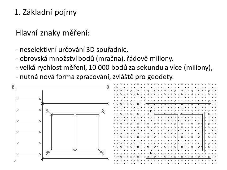 25 Spojování jednotlivých skenů: -Spojování skenů na základě překrytu (ICP Algoritmus, Iterative Closest Point Algorithm).