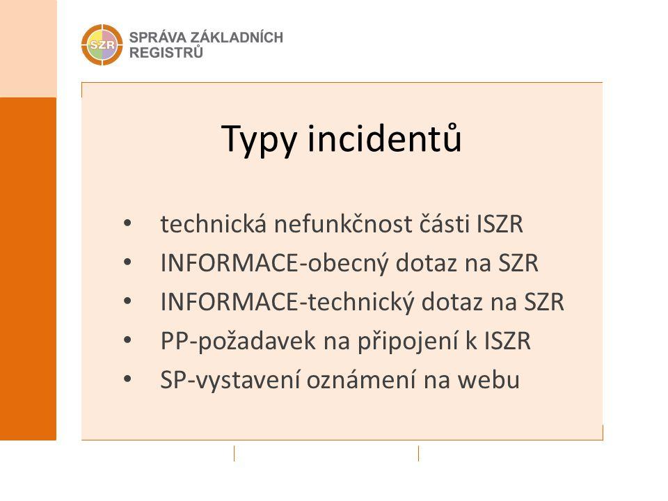 Typy incidentů technická nefunkčnost části ISZR INFORMACE-obecný dotaz na SZR INFORMACE-technický dotaz na SZR PP-požadavek na připojení k ISZR SP-vys
