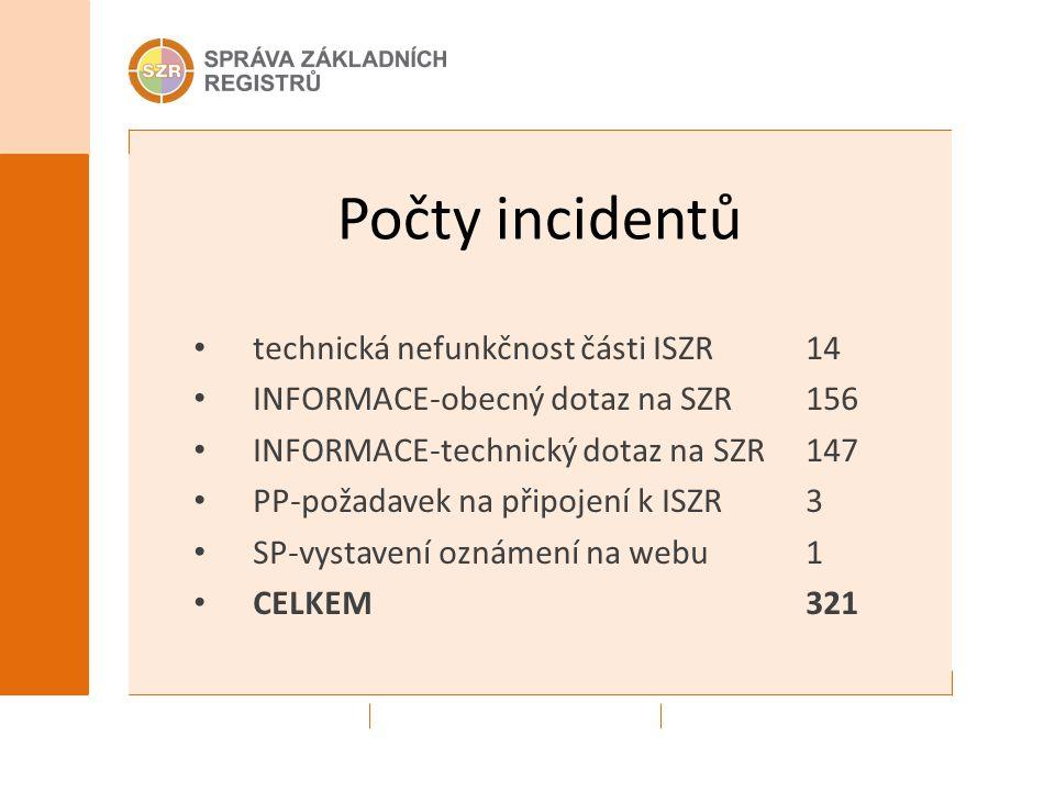Počty incidentů technická nefunkčnost části ISZR14 INFORMACE-obecný dotaz na SZR156 INFORMACE-technický dotaz na SZR147 PP-požadavek na připojení k IS