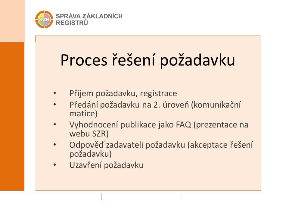 Proces řešení požadavku Příjem požadavku, registrace Předání požadavku na 2. úroveň (komunikační matice) Vyhodnocení publikace jako FAQ (prezentace na