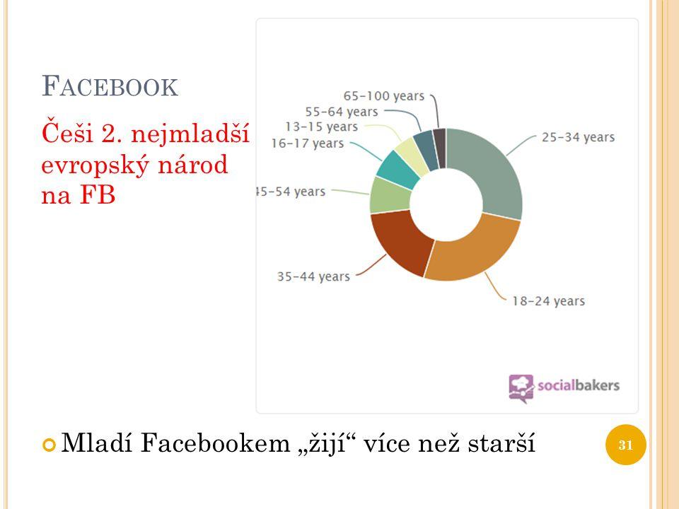 """F ACEBOOK Češi 2. nejmladší evropský národ na FB Mladí Facebookem """"žijí více než starší 31"""