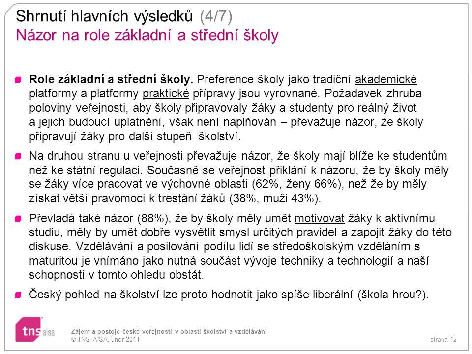 strana 12 Zájem a postoje české veřejnosti v oblasti školství a vzdělávání © TNS AISA, únor 2011 Shrnutí hlavních výsledků (4/7) Názor na role základn