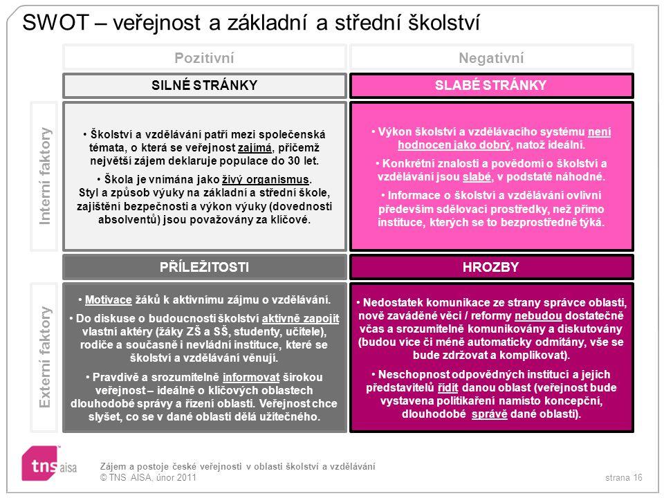 strana 16 Zájem a postoje české veřejnosti v oblasti školství a vzdělávání © TNS AISA, únor 2011 SWOT – veřejnost a základní a střední školství Školst