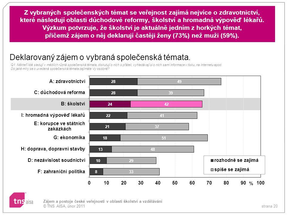 strana 20 Zájem a postoje české veřejnosti v oblasti školství a vzdělávání © TNS AISA, únor 2011 Z vybraných společenských témat se veřejnost zajímá n