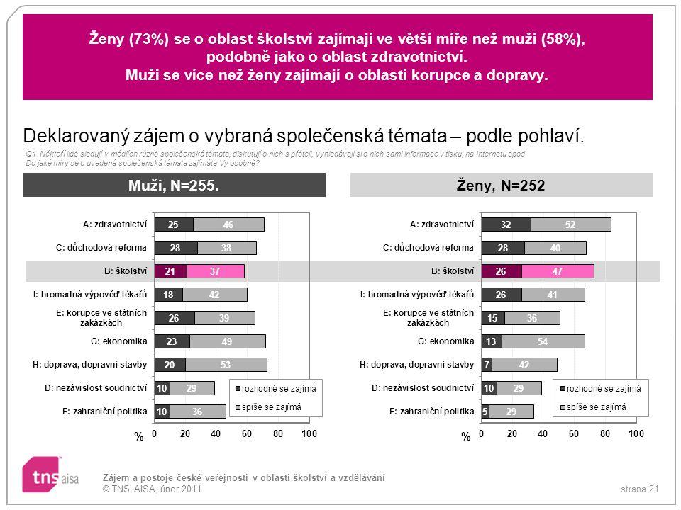 strana 21 Zájem a postoje české veřejnosti v oblasti školství a vzdělávání © TNS AISA, únor 2011 Ženy (73%) se o oblast školství zajímají ve větší míř
