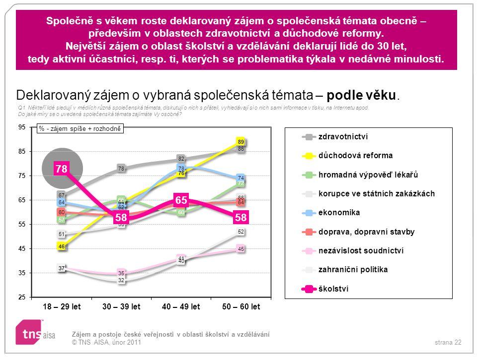strana 22 Zájem a postoje české veřejnosti v oblasti školství a vzdělávání © TNS AISA, únor 2011 Společně s věkem roste deklarovaný zájem o společensk